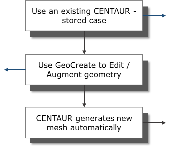 GeoCreate CAD Connection with Grid Generator